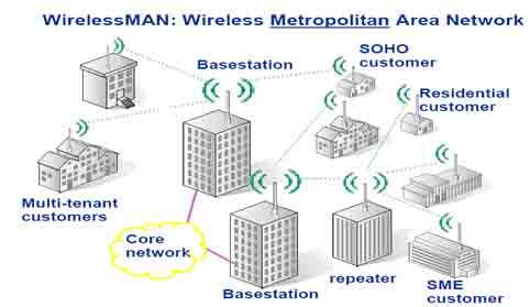 Jenis jenis jaringan nirkabel wlan wpan wman dan wwan veni wireless metropolitan area network wman adalah jaringan wireless network yang menghubungkan beberapa jaringan wlan contoh teknologi wman adalah wimax ccuart Choice Image